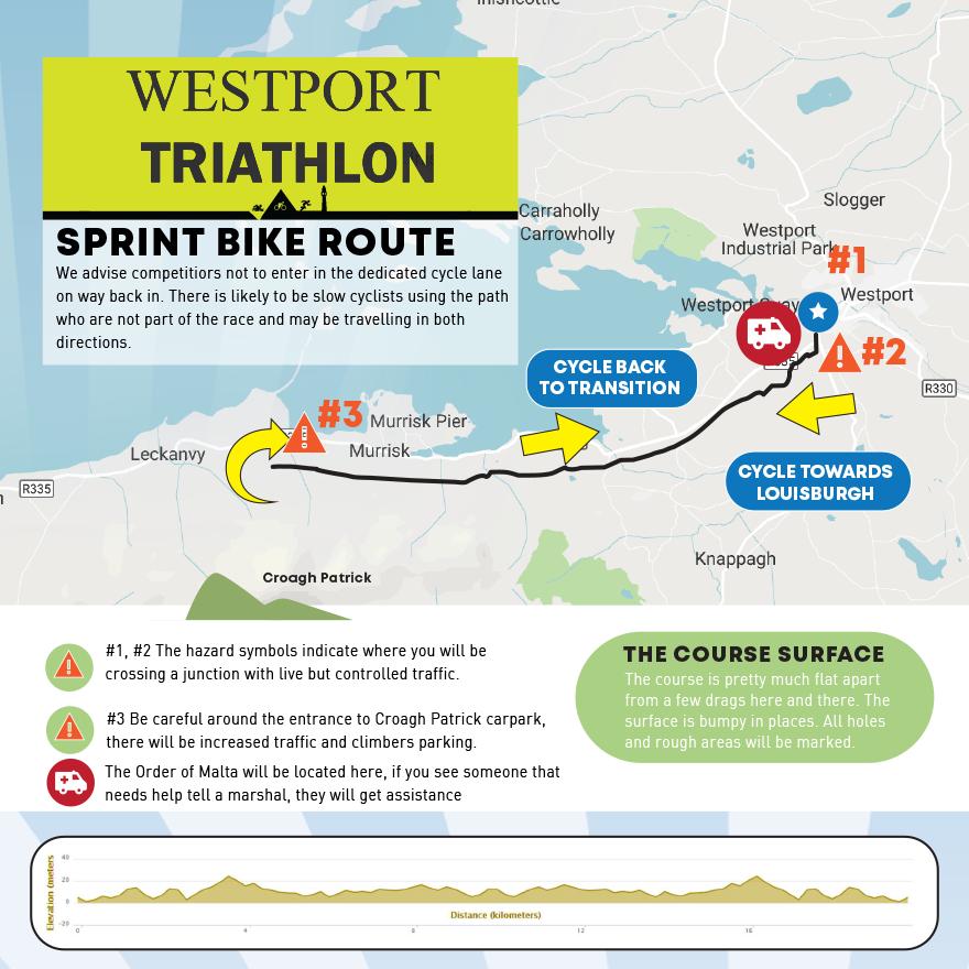 Sprint Bike Map